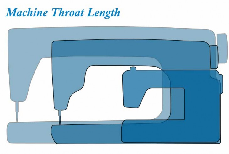 Choosing The Sewing Machine With The Correct Throat Length image